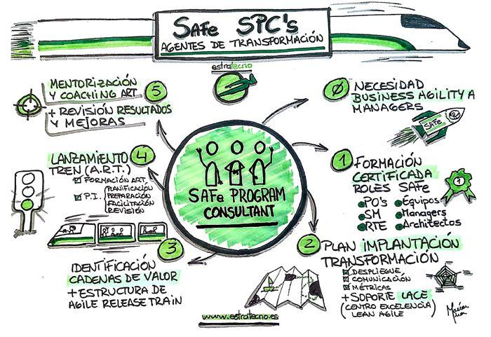 SAFe SPC Agentes de Transformación